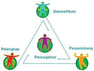 Distributor Resmi Agen Tiens Indonesia